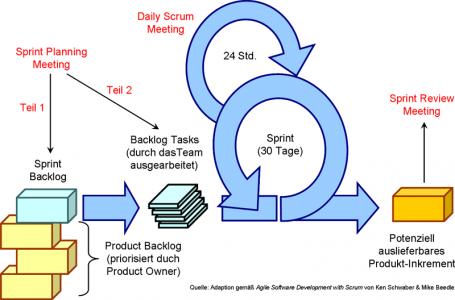 Scrum-Prozess